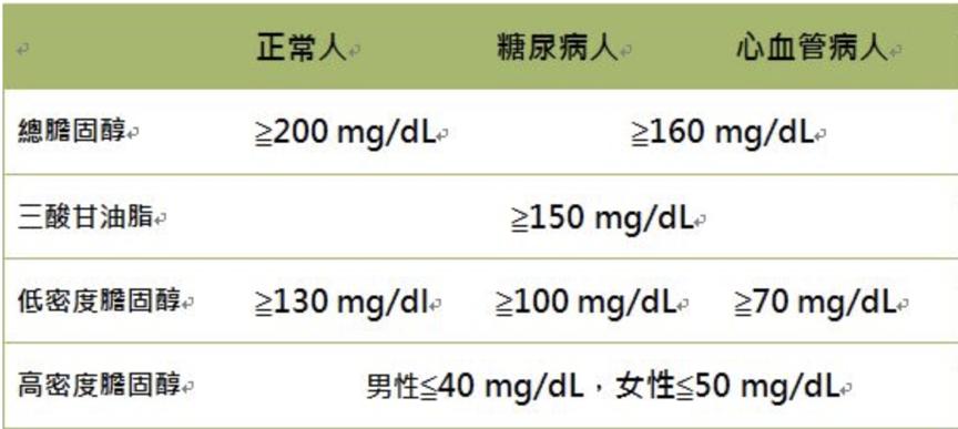 血脂標準值